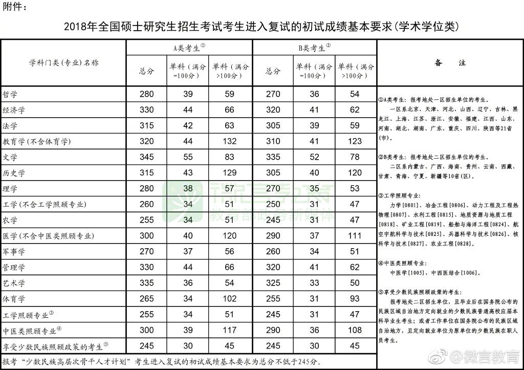 2018年考研国家线已公布(学术学位类)